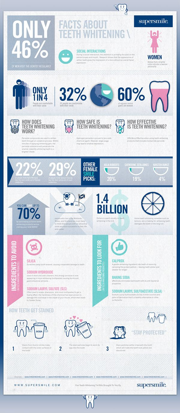 infographic on teeth whitening!!
