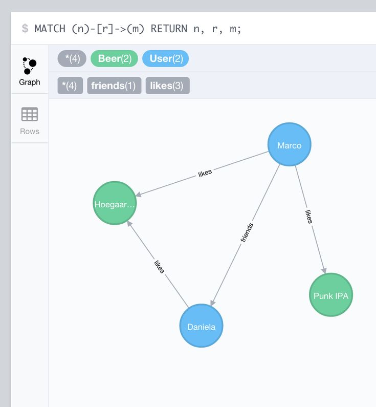 This article is a brief introduction to Neo4j, one of the most popular graph databases, and its integration with Python. Graph Databases Graph databases are a family of NoSQL databases, based on th…
