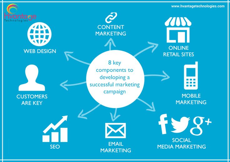 Components to developing a successful #marketing campaign.