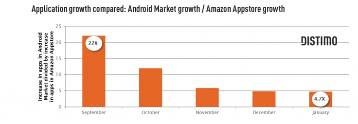 Android app developers benefit more from Amazon App Store