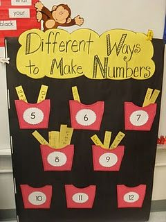 How Many Ways of Making Numbers Can You Cook up?: Give each group a French Fry Sum Card. They worked together to find as many addition math facts for that sum as possible and then wrote those math sentences on their construction paper french fries. Place the addition facts in the correct french fry box.