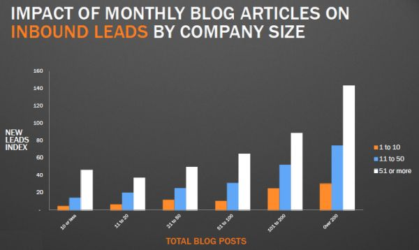 Impact of monthly blog articles on inbound leads by company size.