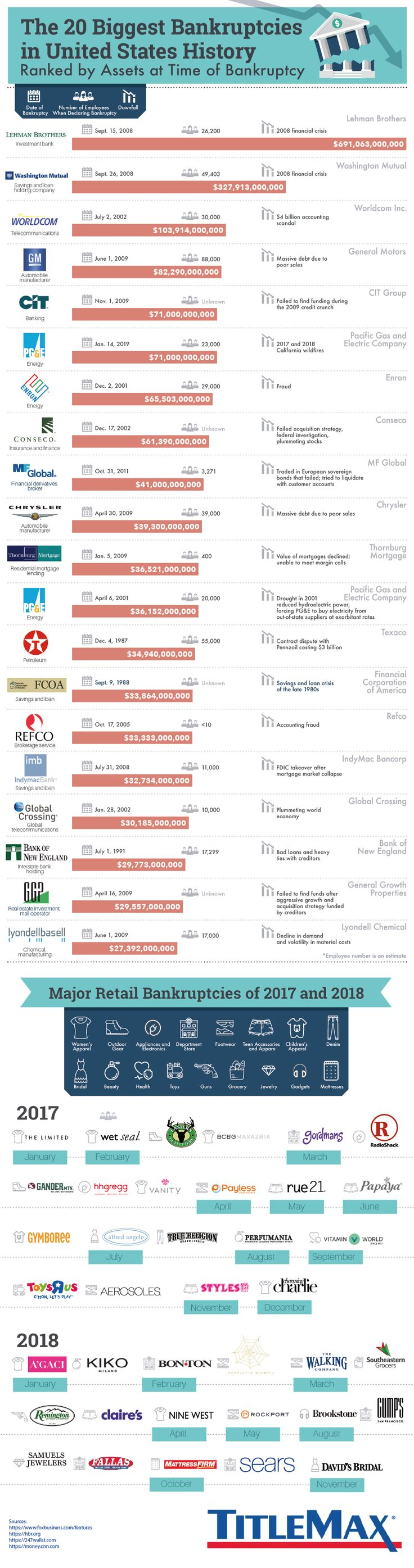 The 20 Biggest Bankruptcies in United States History