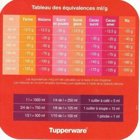 Best 25 tupperware ideas on pinterest tupperware for Tableau de conversion