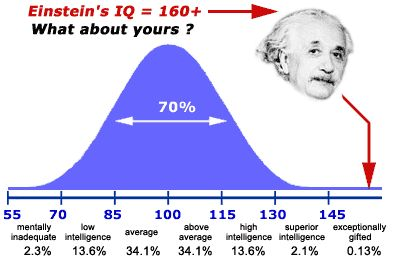 Google Image Result for http://www.online-iq-test-score.com/wp-content/uploads/2010/07/iq-bell-curve.gif
