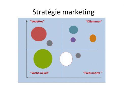 10 conseils pour réaliser une matrice stratégique