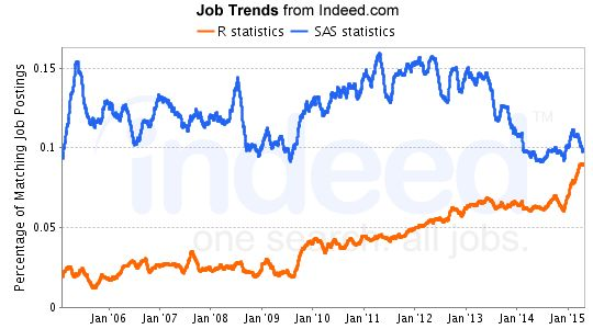R statistics, SAS statistics Job Trends graph