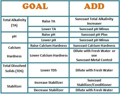 Swimming Pool Chemicals: A Helpful Chart