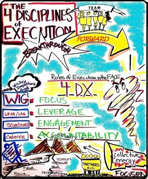 1000+ Images About 4 Disciplines Of Execution On Pinterest