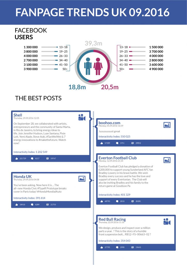 #trends #socialmedia #UK #Facebook #FanpageTrends - September 2016
