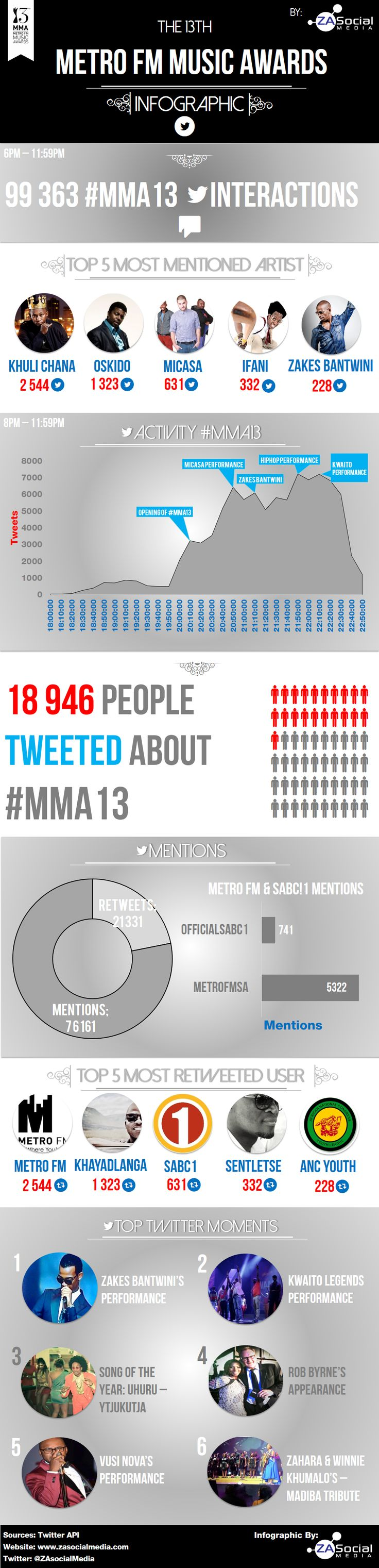 South African Metro FM Awards : Social Media Report