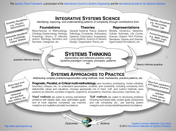 The 25+ best Systems engineering ideas on Pinterest - mechatronics engineer sample resume