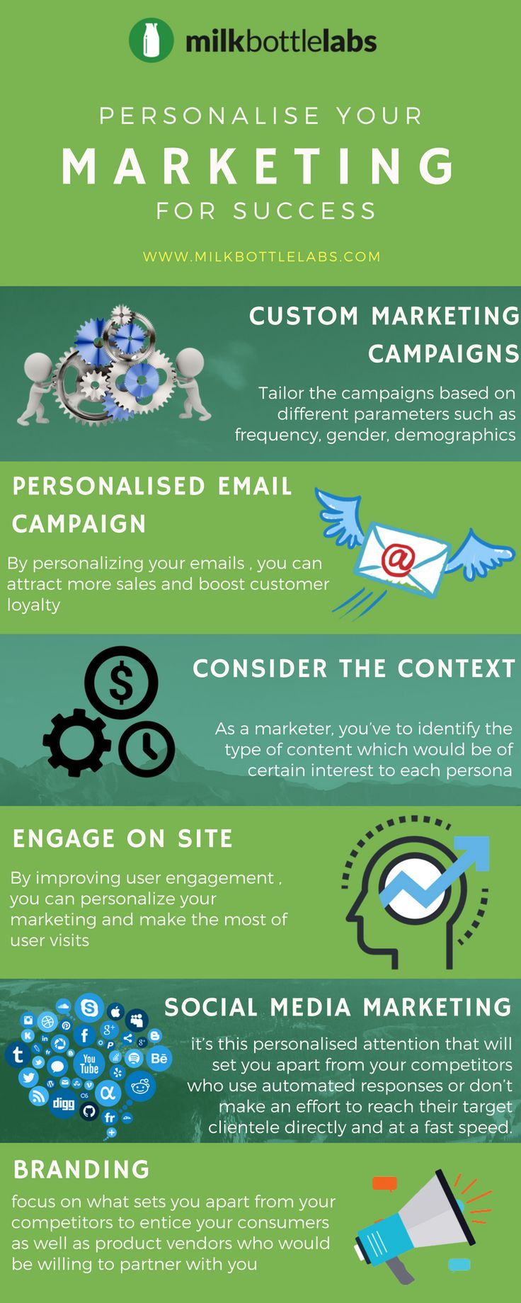 It describes about personalising our marketing for success. It includes, Custom Marketing Campaigns, Personalised Email Campaigns, Engagement On the Site, Social Media Marketing & Branding.