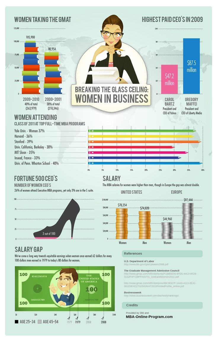 Breaking the glass ceiling: women in business... We've come a long way. #infographics women in business, women business owners
