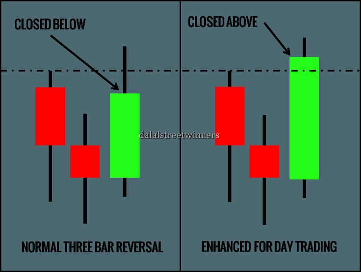 Reversal Day Trading Day Trading Stock Trading Strategies
