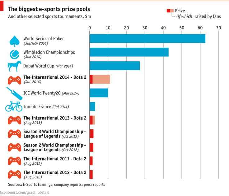 #Dailychart: The lucrative prize pools for video-game competitions #dota2international pic.twitter.com/vjqEsfQKuN