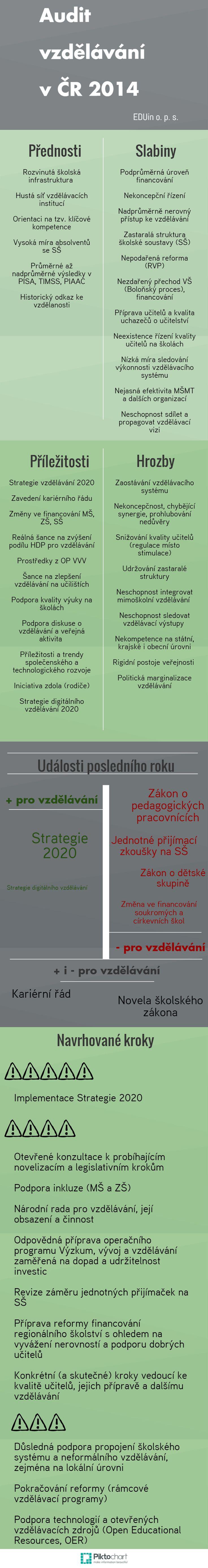 Česká škola: Infografika: Audit vzdělávacího systému vČR: rizika apříležitosti (2014)
