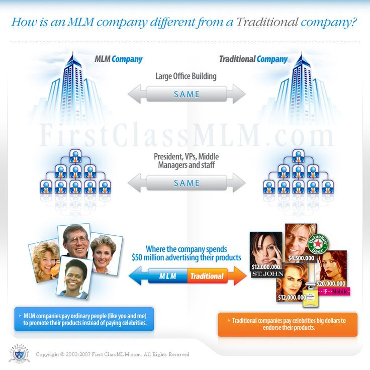 What is MLM?