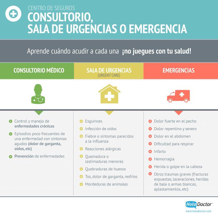 ¿Cuándo ir al consultorio, a sala de #urgencias o a #emergencias?  #Salud #Infografia Más información: http://holadoctor.com/es/lo-b%C3%A1sico-de-seguros-de-salud/cu%C3%A1ndo-ir-al-consultorio-m%C3%A9dico-la-sala-de-urgencias-o-la-emergencia