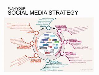 Infographics : Social Media Strategy