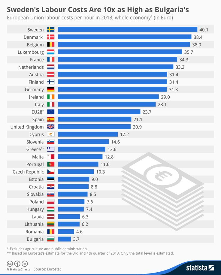 According to this #infographic, labour costs are very different across the #EuropeanUnion. In 2013, the maximum labour costs per hour were recorded in #Sweden, where the average was €40.1, followed by Denmark (€38.4), Belgium (€38.0), Luxembourg (€35.7)  The average labour cost of the EU was €23.7.