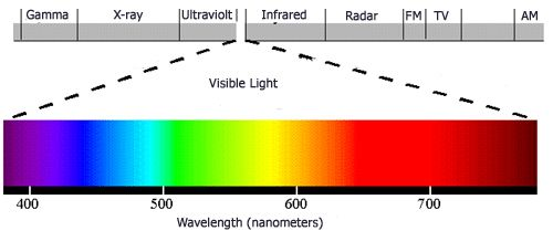 What is Coloring Rendering Index (CRI)? in light bulbs, use to compare LED bulbs
