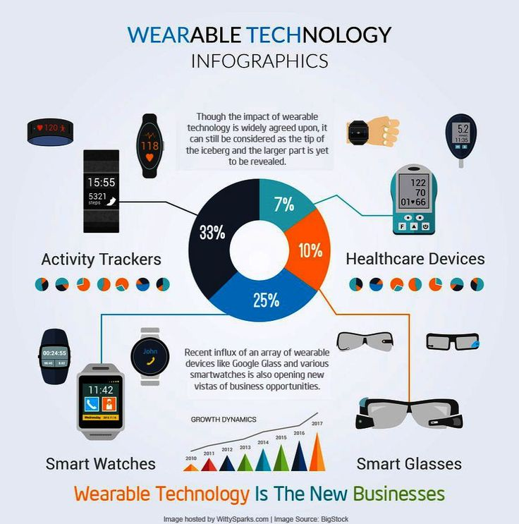 Market For Wearable Technology an Gadgets Habits many Wearable Technology Brands where Gadgets Expo 2018 on Gadgets And Gizmos Dan Word