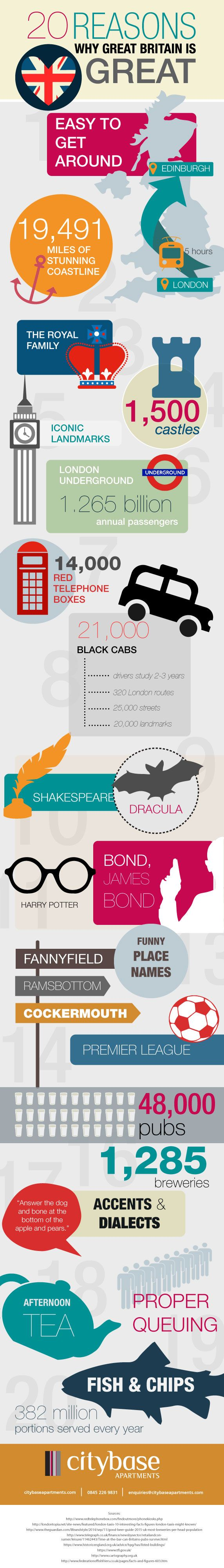 20 Reasons Why Britain is Great #infographic #Travel #Britain