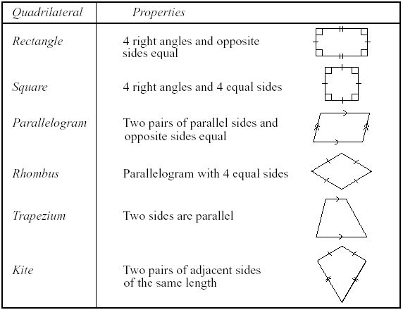 Types of QuadrilateralsBack to Top  There are different types of quadrilaterals based on their properties. The names of quadrilaterals are as follows: Parallelogram, Rectangle,Rhombus, Square  Trapezium, These are some of the special quadrilaterals.