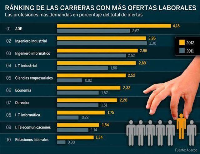 Por si sirve para animar a alguien a elegir o cambiar de profesión según tenga más ofertas laborales, aquí os dejo esta breve infografía con un ranking por carreras universitarias