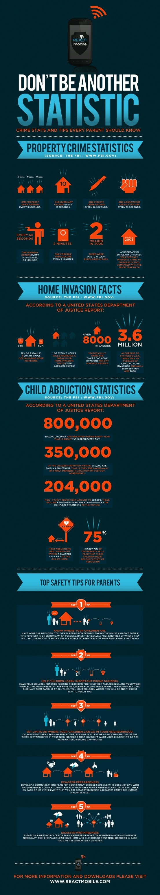 Child abduction stats infographic.