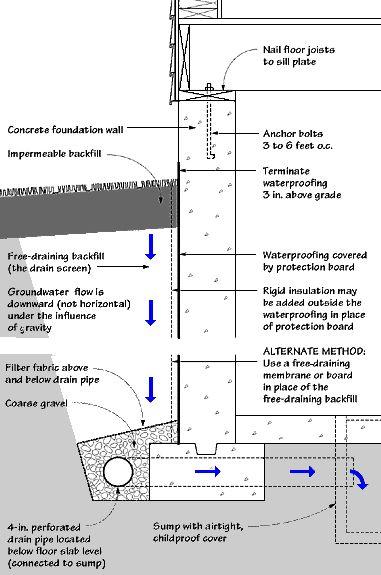 33 Best Civil Construction Images On Pinterest Basement Ideas Basement Waterproofing And