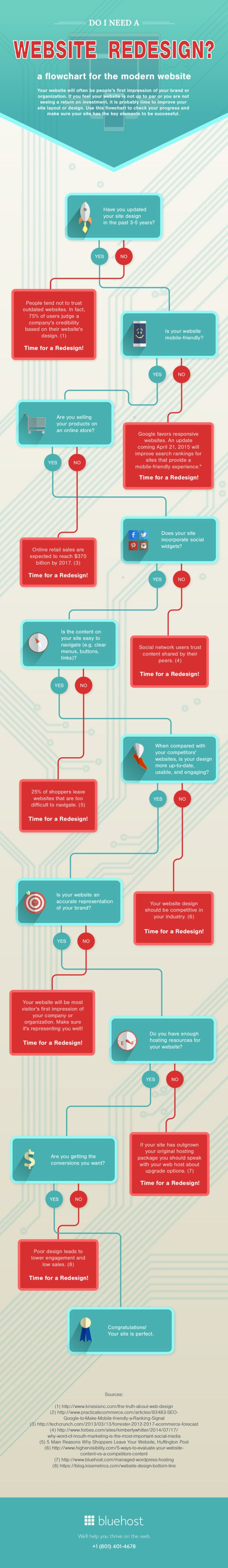 Do You Need a Website Redesign This Flowchart Will Tell You: #Infographic #WebDesign
