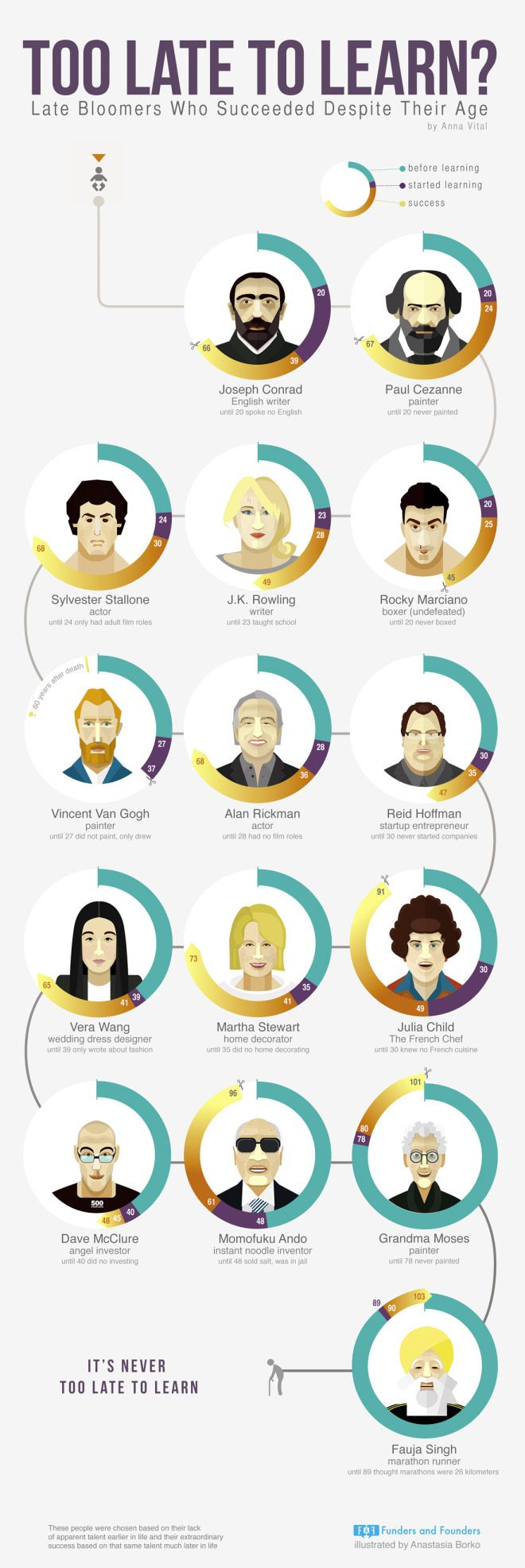 How old is too old start business? [INFOGRAPHIC] #business #age #Infographic