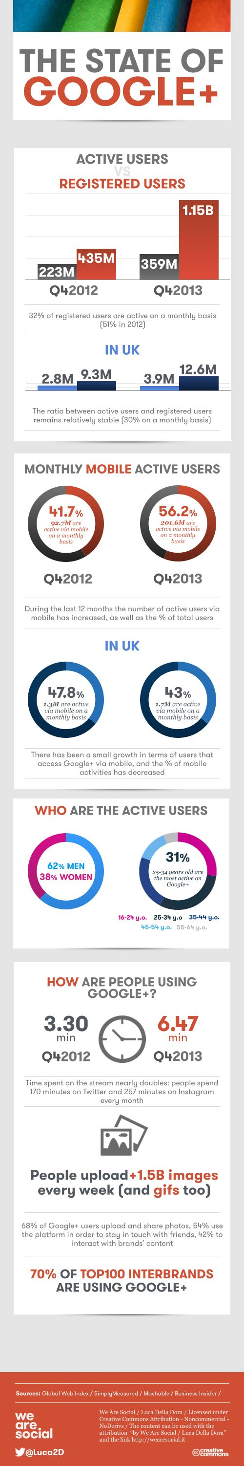 Two new infographics with the latest Global, US & UK Google+ user Statistics. Plus tips on how to increase engagement levels on Google+!
