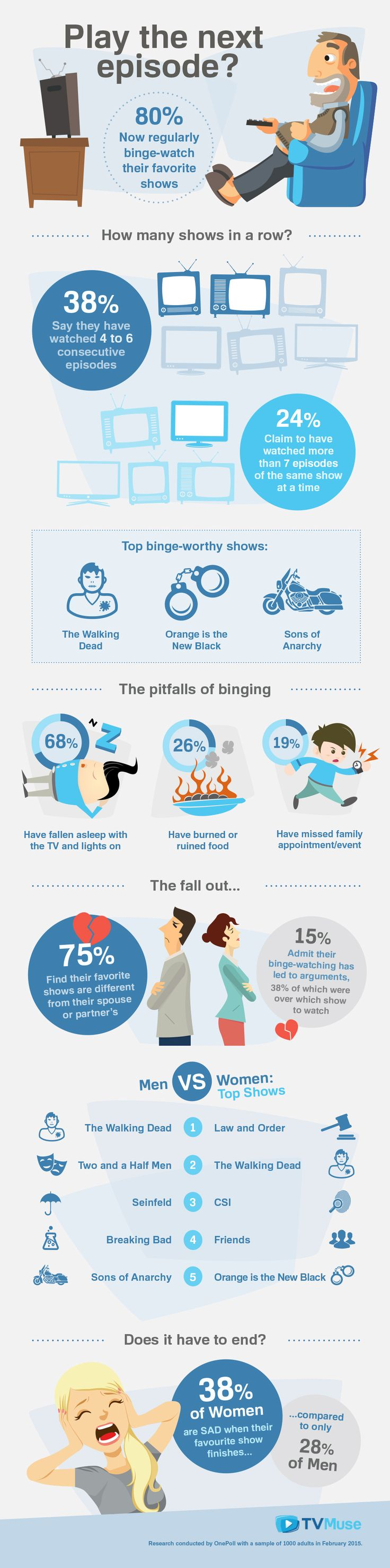 Infographic we designed for TV Muse about binge watching TV. Research/stats by Onepoll. #design #infographics #infographic