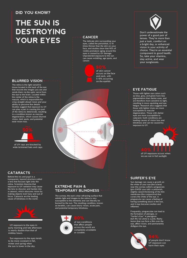 94% of people don't know that UV exposure is harmful to their eyes. Check out this infographic to find out why you should be wearing sunglasses.