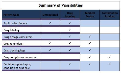 FDA Regulation of Pharma Apps
