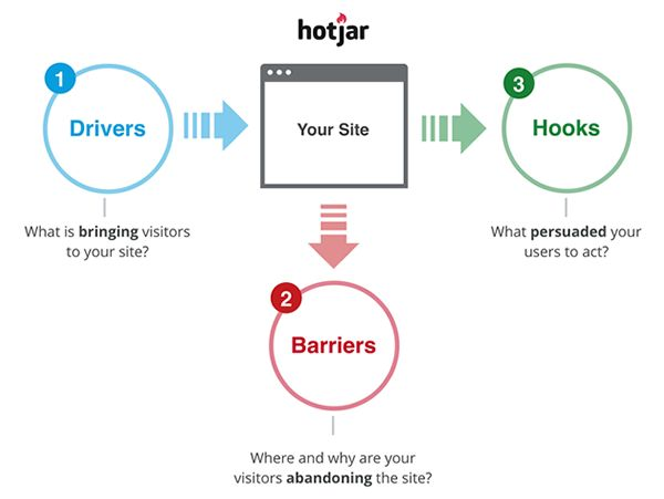 """Hotjar offers """"Drivers, Barriers and Hooks give you the 'Big Picture'"""". We use Hotjar at Control Yours for our own site!"""
