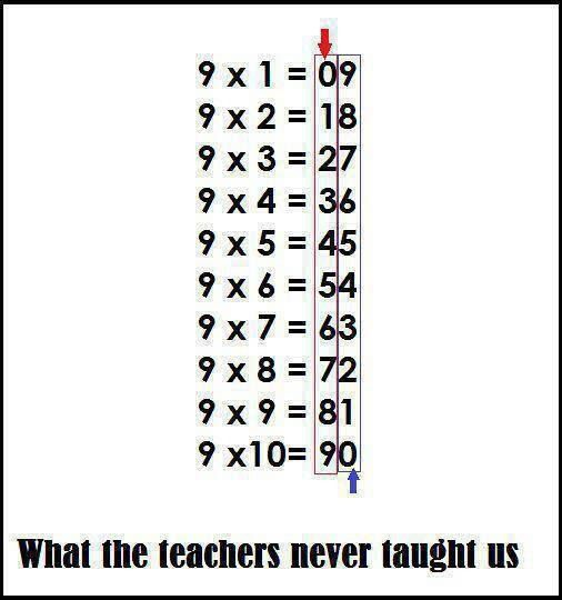 Who knew? figured this once when helping my son with adding nines.