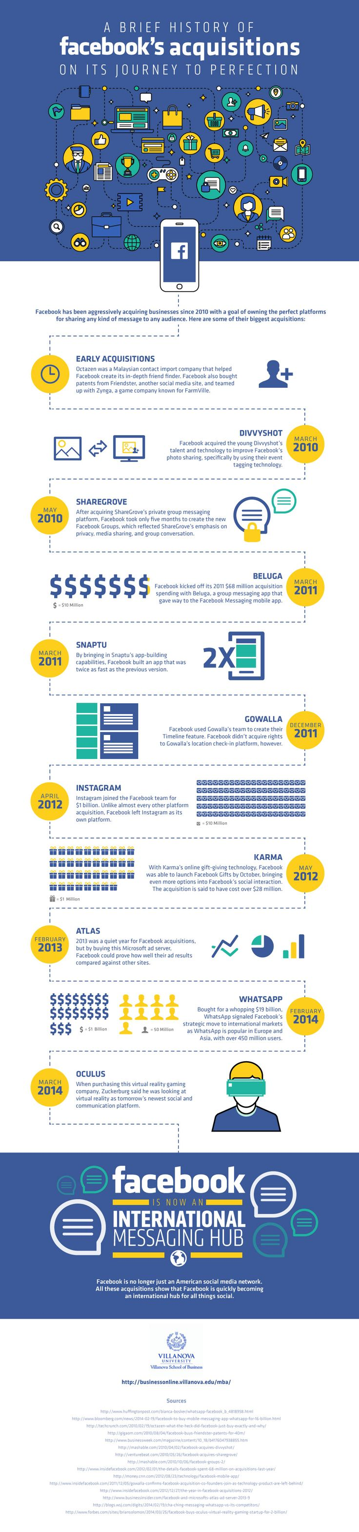 Facebook's Acquisitions on its Journey to Perfection #Infographic #Facebook #SocialMedia