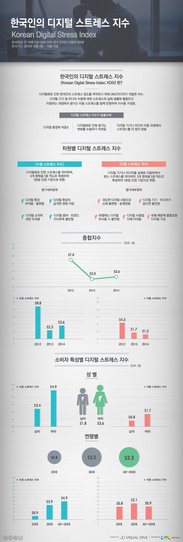 한국인 디지털 스트레스 지수 '52.6점'… 여성·30대 더 많이 받아 [인포그래픽] #Digital Stress / #Infographic ⓒ 비주얼다이브 무단 복사·전재·재배포 금지