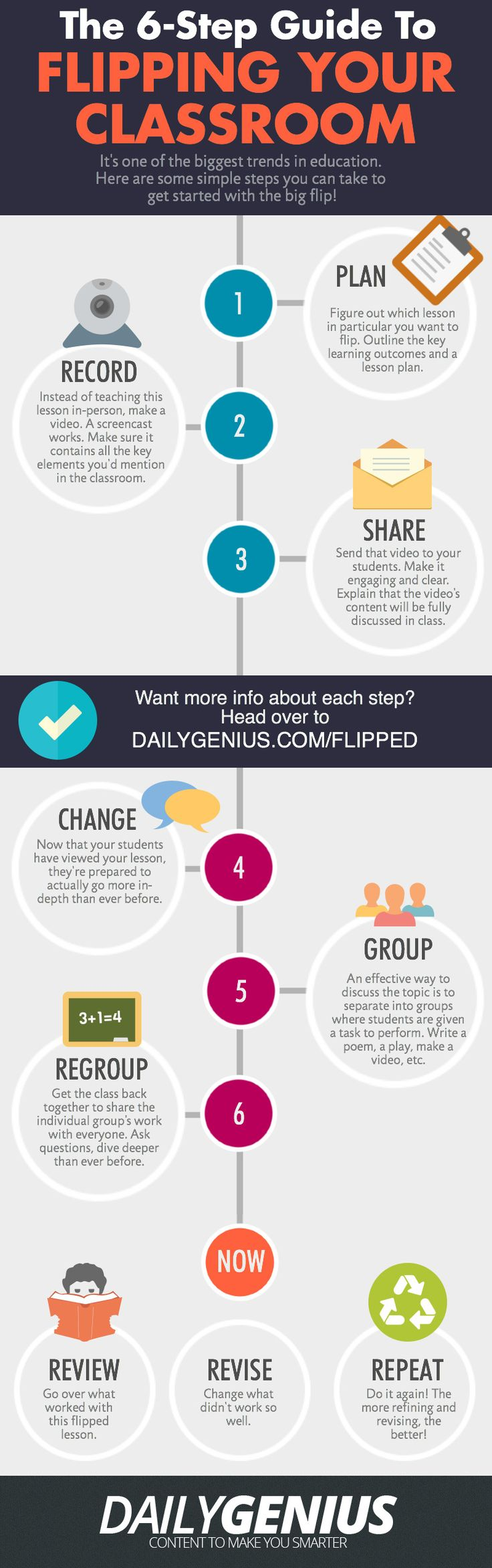 6 Steps to Flipping A Classroom Infographic - http://elearninginfographics.com/6-steps-flipping-classroom-infographic/