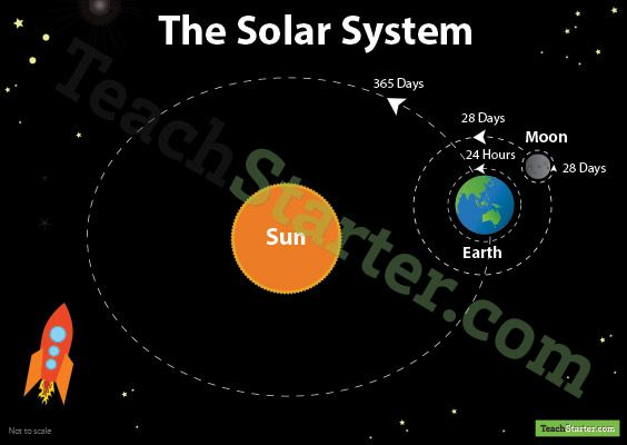 sun and moon orbit the earth in our solar system of - photo #2