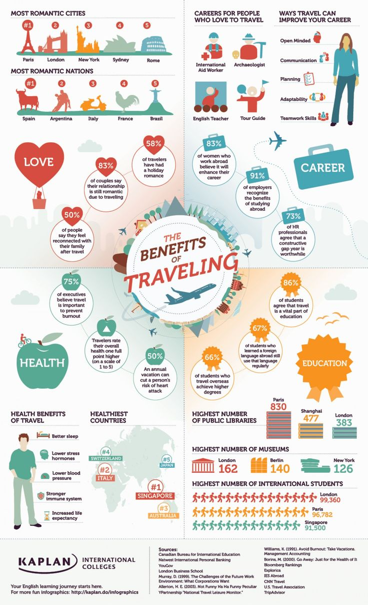 "Besides the obvious reasons, here are some ""Unique Benefits of Traveling"" #Infographic #travel www.extramiledeals.com"