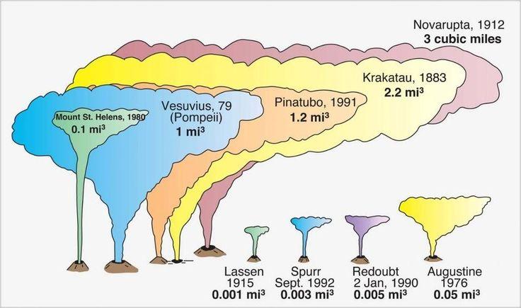 CO2 lanzado a la atmósfera por las mayores erupciones volcánicas