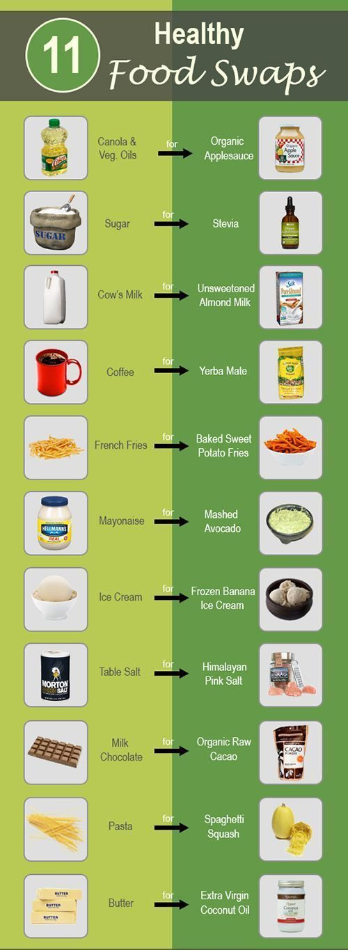 Healthy Food Swaps healthy health infographic food infographics