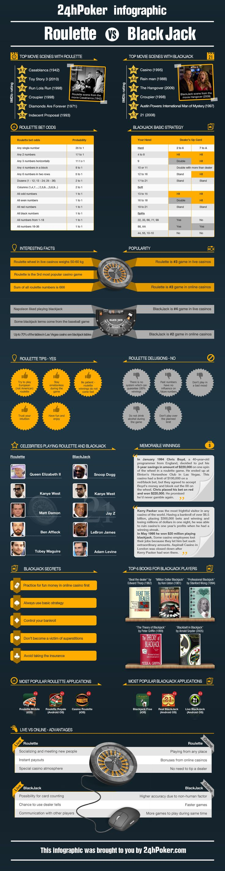 This infographic was developed by 24hpoker on the two most popular casino games – Blackjack and Roulette.