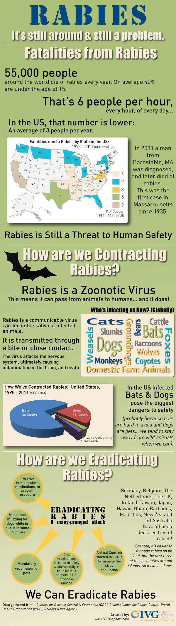 Rabies - still a problem. Here is some data in advance of World Rabies Day - Sept. 28,2012.