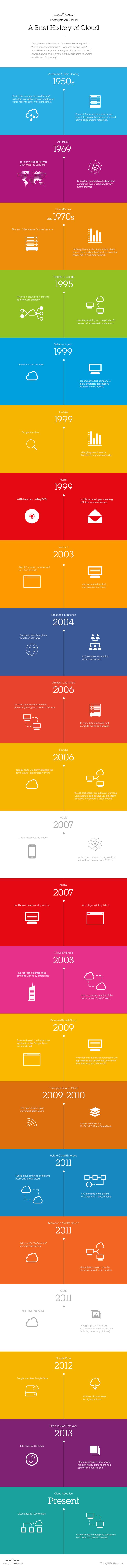 A Brief History of Cloud #infographic #History